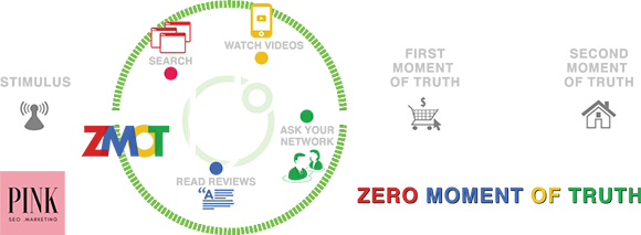 zmot zero moment of truth local SEO for small business